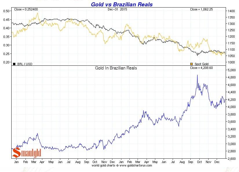 Precio del oro vs Real brasileno de enero a diciembre 2015