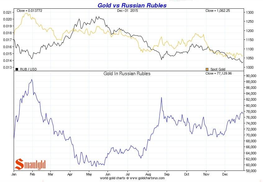 Precio del oro vs Rublo ruso de enero a diciembre 2015