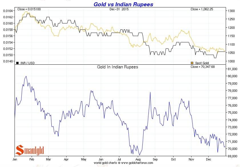 Precio del oro vs Rupee indio de enero a diciembre 2015