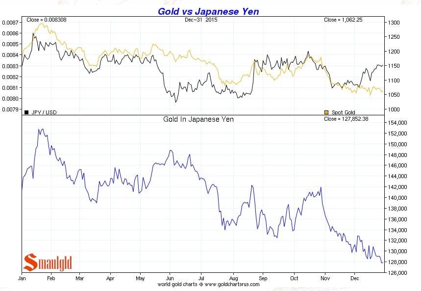 Precio del oro vs Yen japones de enero a diciembre 2015