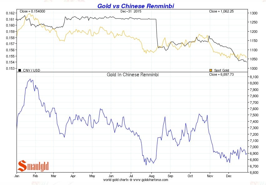 Precio del oro vs Yuan chino de enero a diciembre 2015