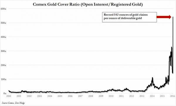Ratio de cobertura oro fisico registrado sobre oro papel de 2000 a 2016 COMEX