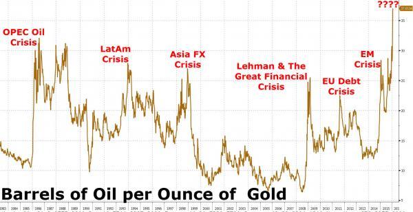 Ratio del precio del oro y petroleo desde 1983 a 2016