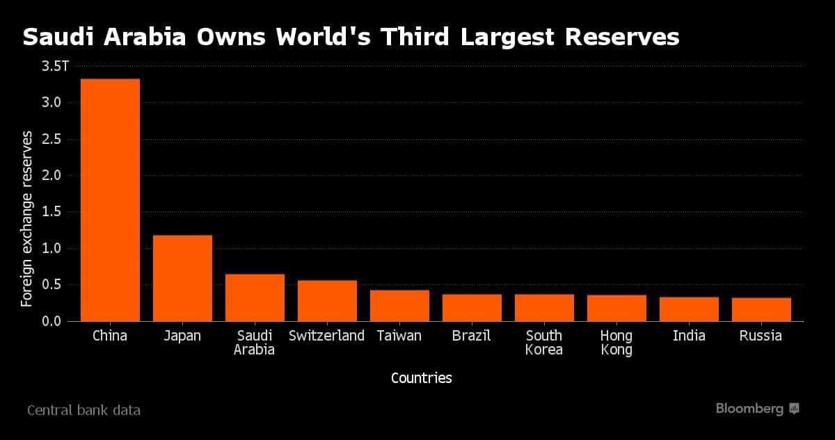 Reservas de divisas más grandes de 10 bancos centrales