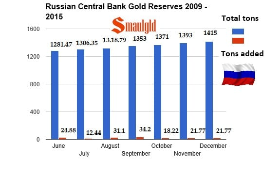 Reservas de oro del Banco Central de Rusia de 2009 a 2015