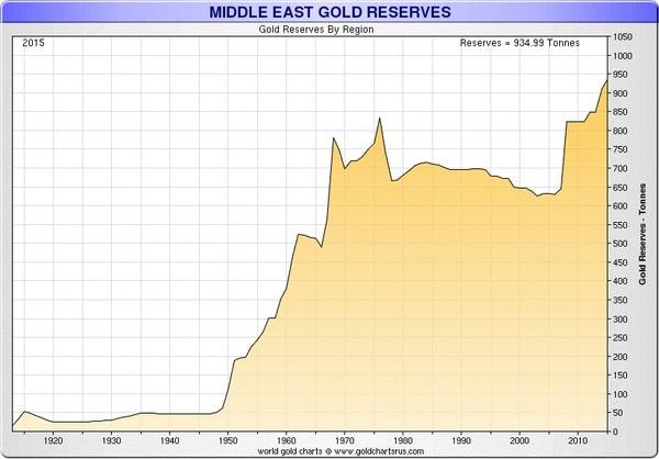 Reservas de oro oficiales en Oriente Medio de 1920 a 2016