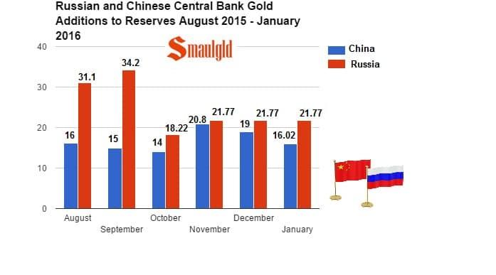Comparativa de nuevas reservas de oro rusas y chinas en 2015