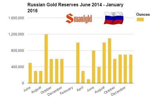 Compras de nuevas reservas de oro mensuales de junio 2015 a enero 2016