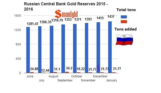 Evolución de las reservas de oro rusas en 2015 y enero 2016