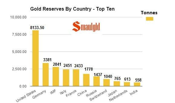 Paises con principales reservas de oro en 2015