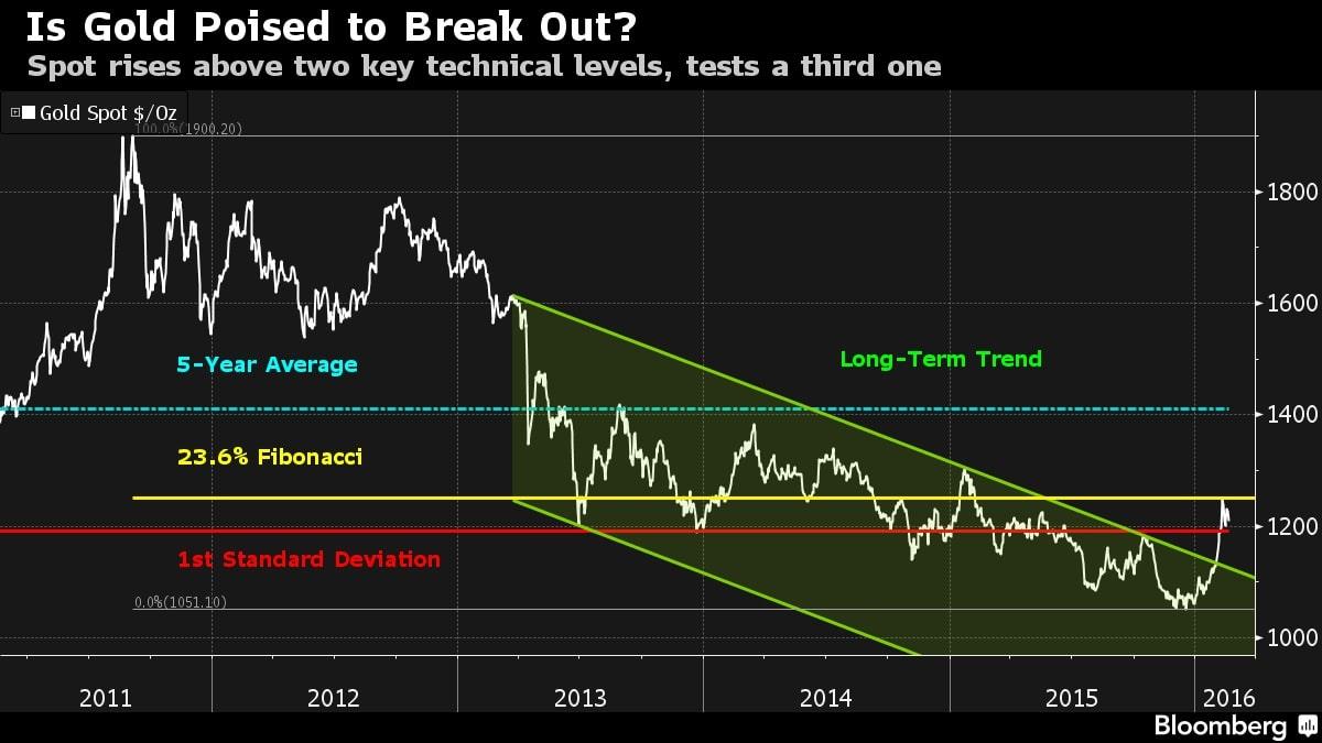 Precio del oro de 2011 a enero 2016