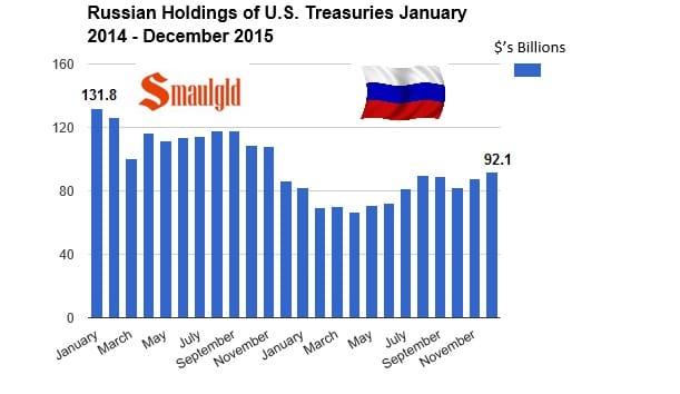 Reservas de deuda estadounidense de enero 2014 a diciembre 2015