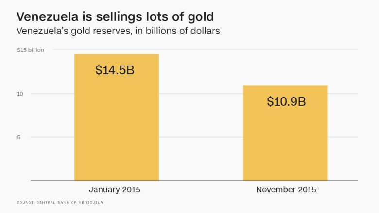 Reservas de oro de Venezuela en enero y noviembre 2015