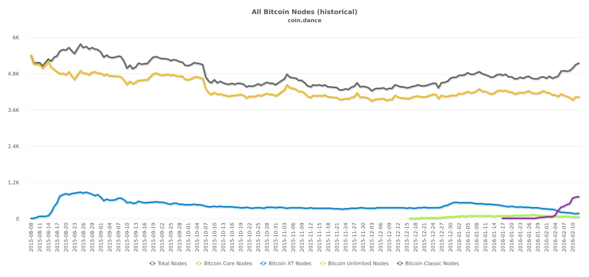 Nodos red Bitcoin (feb 2016)