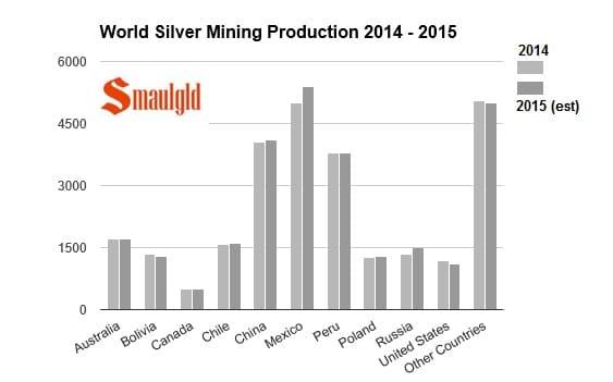 Comparativa de la produccion minera en 2014 y 2015 por paises