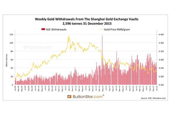 Grafica de las retiradas de oro fisico del SGE enero 2009 a enero 2016