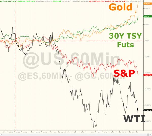 Precio del oro frente a otros activos en febrero 2016