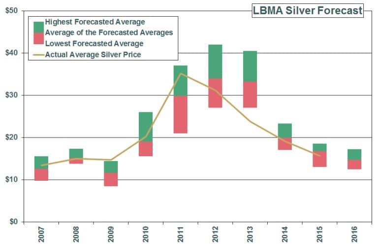 Previsión del precio del precio de la plata de la LBMA de 2007 a 2016