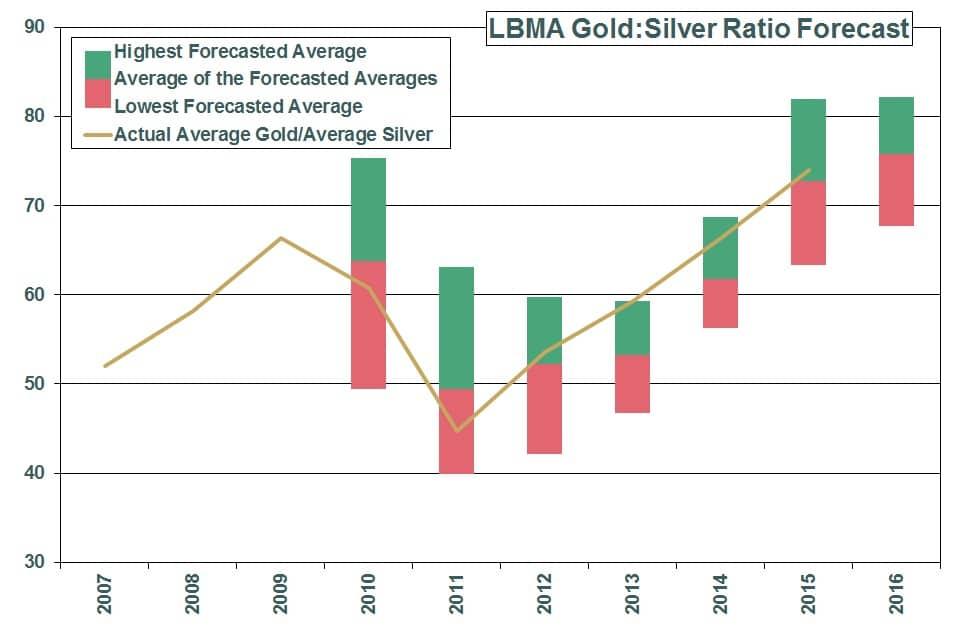 Previsión del ratio precio del oro y plata de la LBMA de 2007 a 2016
