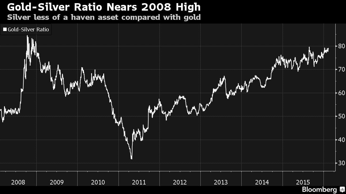 Ratio precio del oro y de la plata de 2008 a 2016