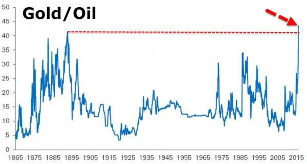 Ratio precio oro y petróleo de 1865 a 2016