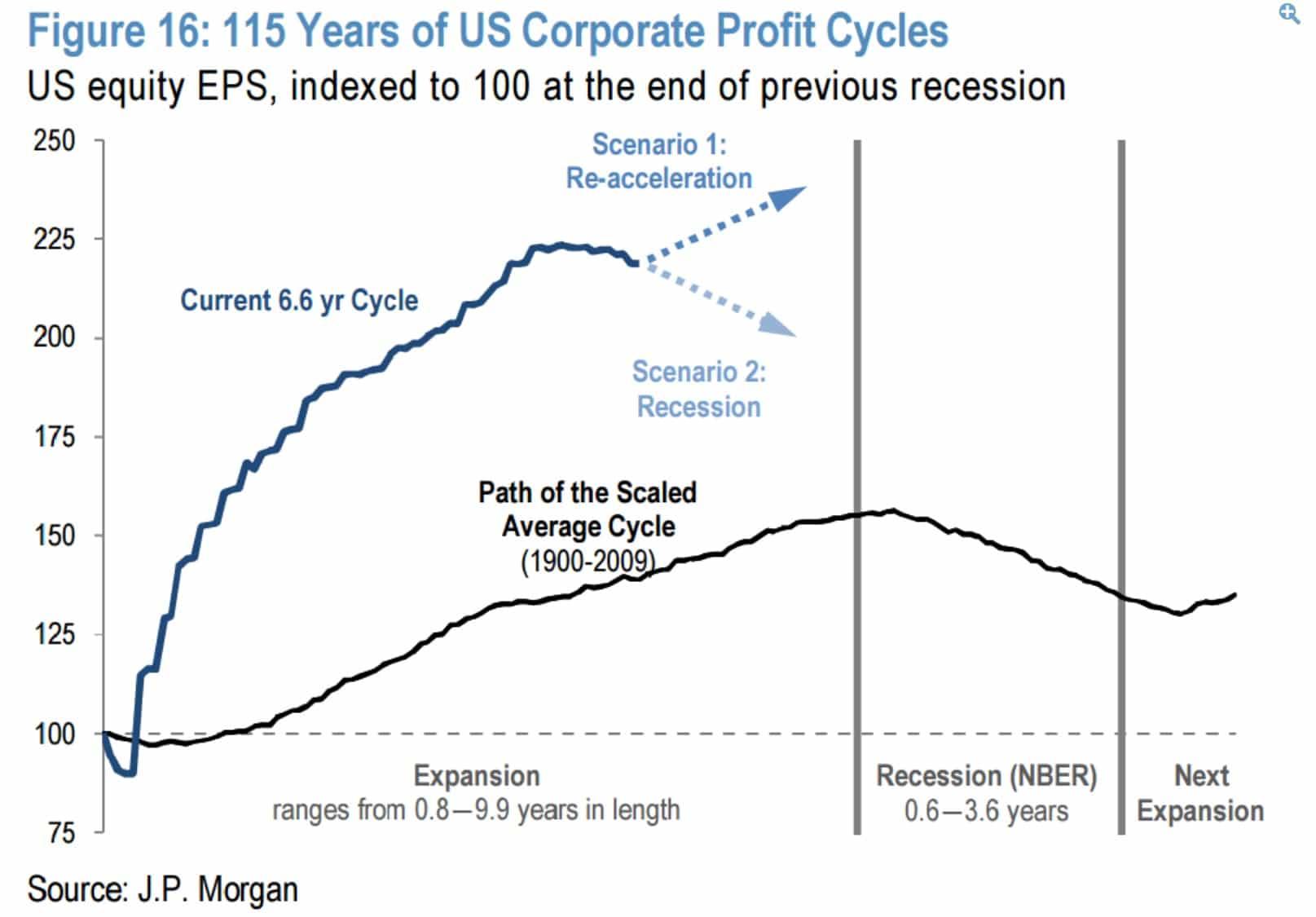 Ciclo de beneficios corporativos en los ultimos 115 años en EEUU
