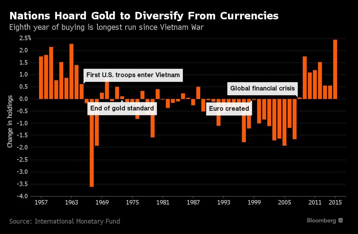 ompras y ventas netas de oro por los bancos centrales de 1957 a 2015