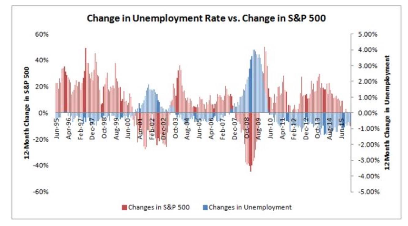 Correlacion del desempleo y el SP 500 de EEUU