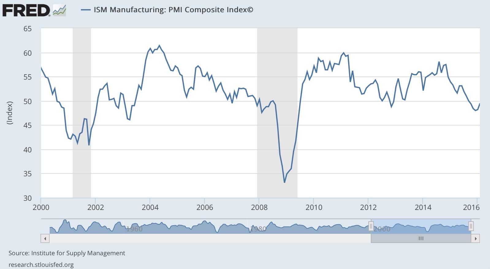 Indice de produccion industrial de enero 2000 a 2016