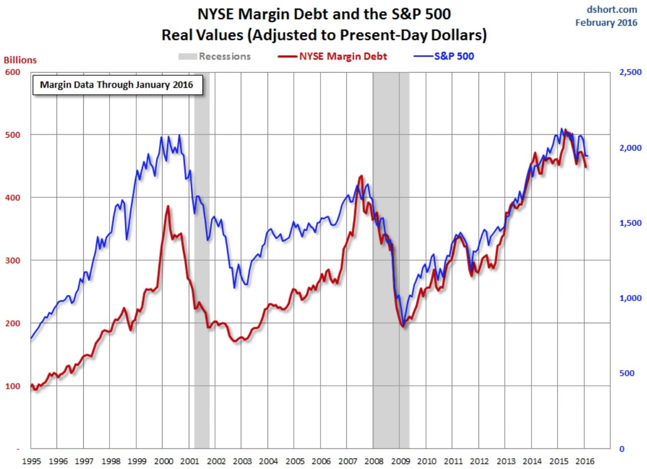 Margin Debt en Estados Unidos de 1995 a 2016