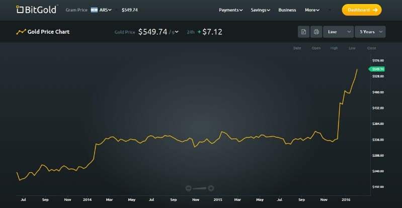Peso argentino de julio 2015 a enero 2016