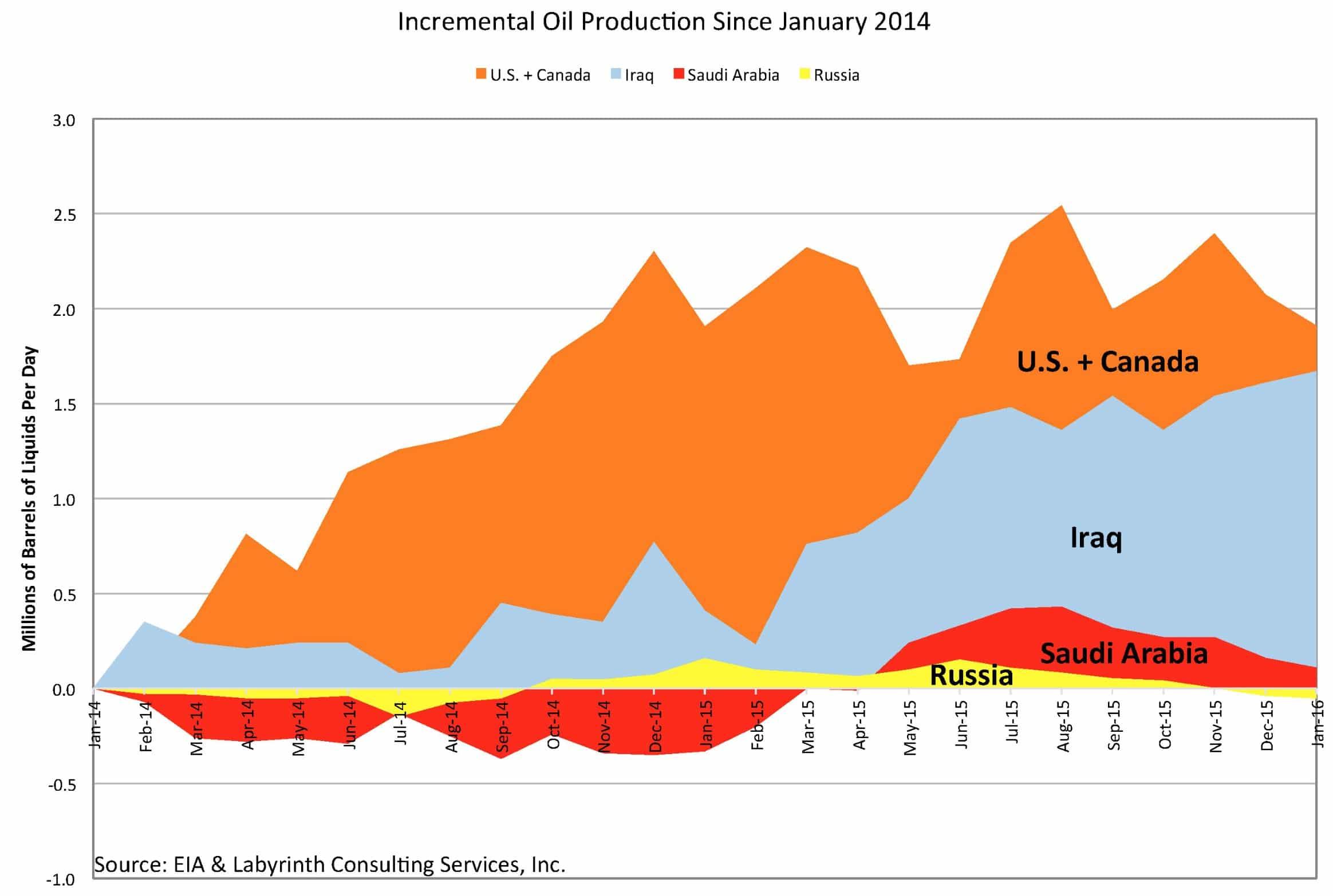Produccion de petroleo adicional desde enero 2014 a enero 2016