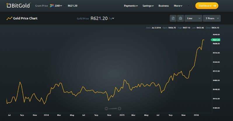 Rand sudafricano de julio 2015 a enero 2016
