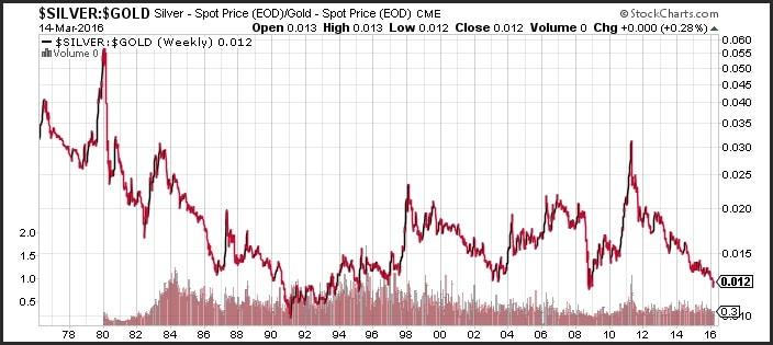 Ratio del precio del oro y la plata de 1978 a 2016
