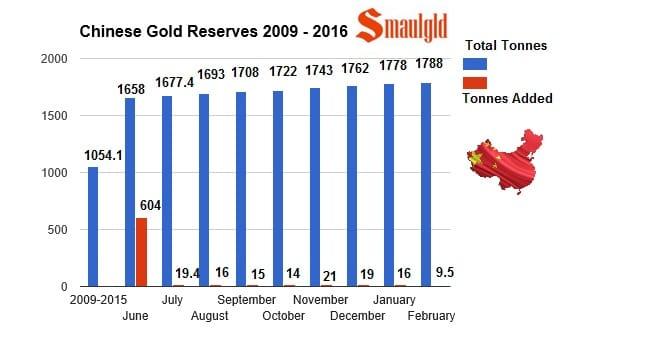 Reservas de oro chinas de 2009 a febrero 2016