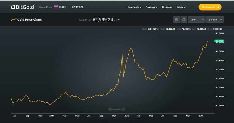 Rublo ruso de julio 2015 a enero 2016