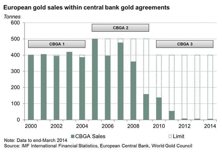 CBGA1, CBGA2 y CBGA3 de 2000 a 2014