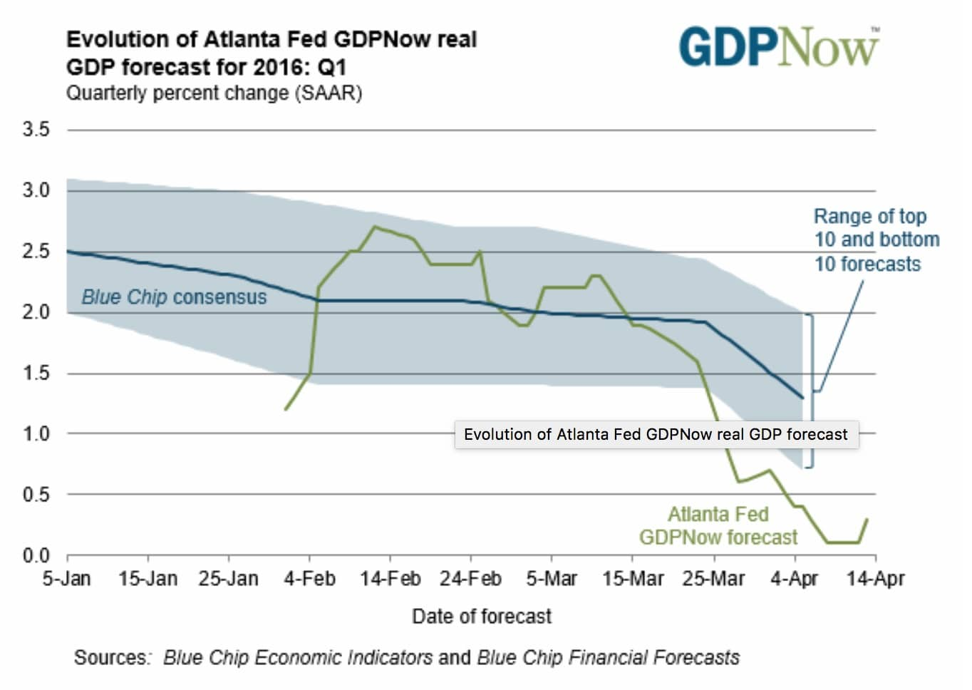 Evolucion de la prevision del PIB de la Fed de Atlanta GDPNow para 2016 en Q1