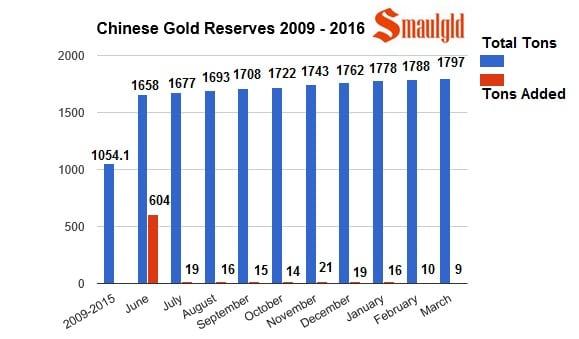 Evolucion de las reservas de oro chinas de 2009 a marzo 2016