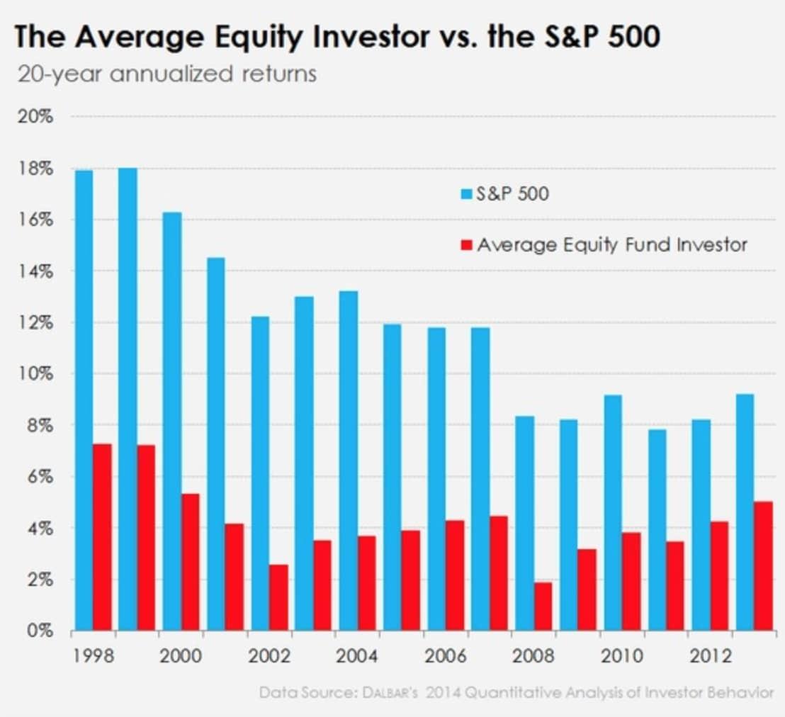 Grafico sobre el SP y la media de fondos de acciones nacionales en media movil de 1998 a 2012