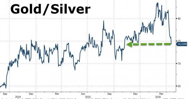 Ratio del precio del oro y plata septiembre 2014 a abril 2016