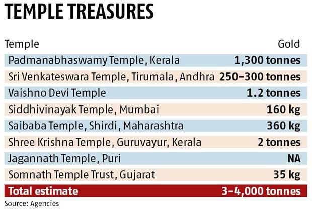 Reservas de oro de los templos en India