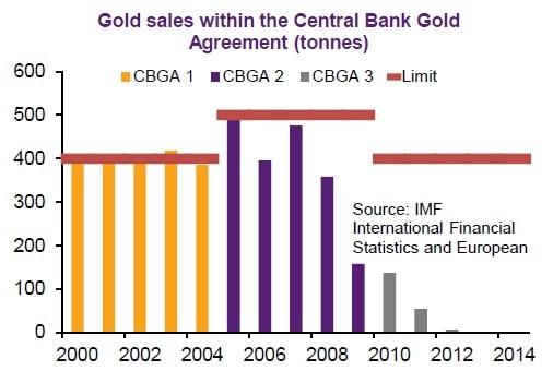 Ventas del CBGA de 2000 a 2014