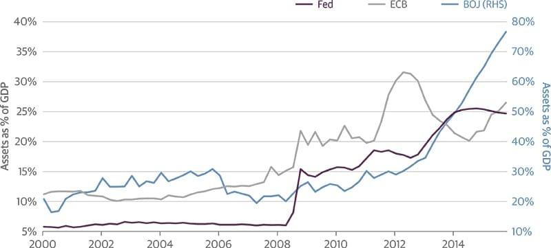 Balances del BCE Banco Central de Japon y Fed en relación al PIB de 2000 a 2015
