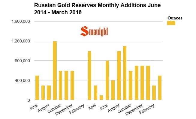 Compras de oro de Rusia de junio 2015 a marzo 2016