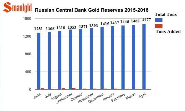Compras de reservas de oro de Rusia en 2015 y enero a abril 2016