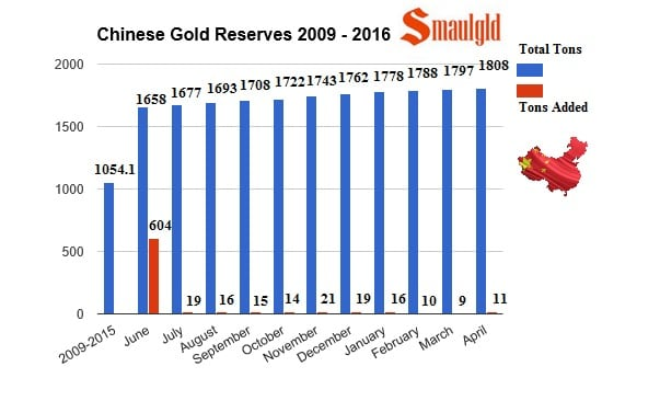Evolucion de las reservas de oro chinas de junio 2015 hasta abril 2016