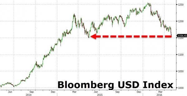 Indice del precio del dolar el 2 de mayo 2016