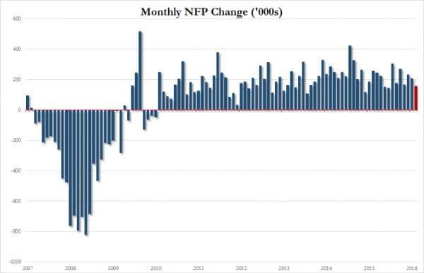 FP de abril 2016 con datos de 2007 a 2016