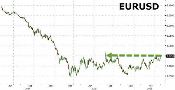 Precio del EUR USD EN 1,15 2 de mayo 2016